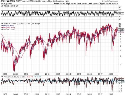 stock market signals august 27