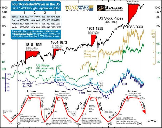 stock market signals december 10