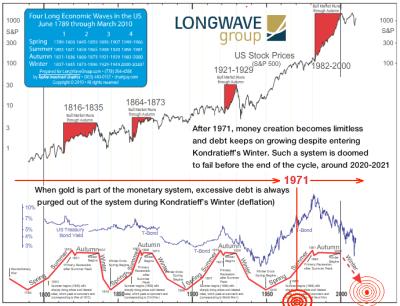 stock market signals may 18